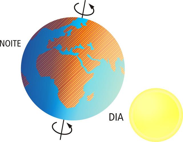 A movimentação consiste em determinar períodos terrestres.